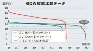 リチウムイオンバッテリー4.4Ahと鉛バッテリーの放電比較データ